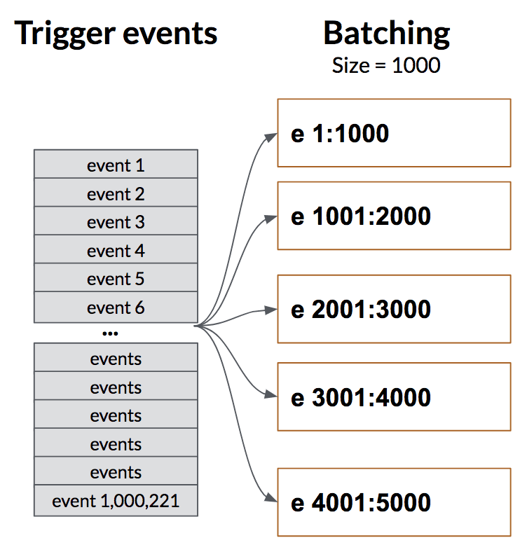 Batch triggers process trigger events in batches of user-specified sizes